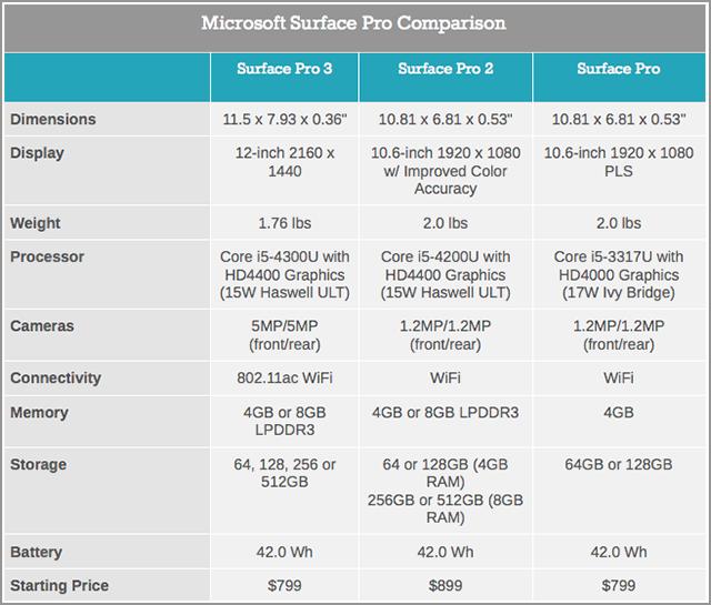 更加诱人 微软总部体验Surface Pro 3