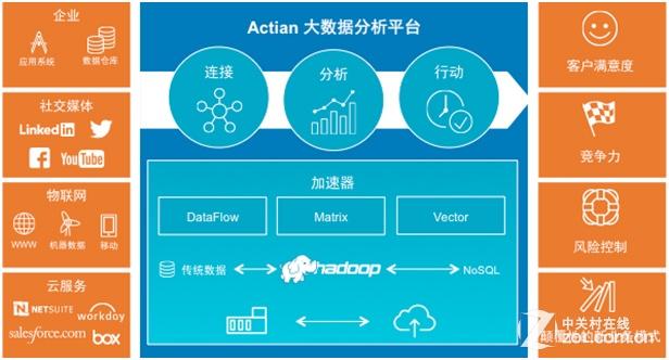 将数据转为价值 actian推大数据分析平台