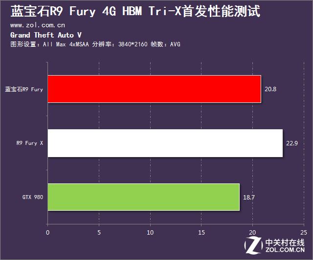 首款非公Fury X来袭 蓝宝石Fury X首测