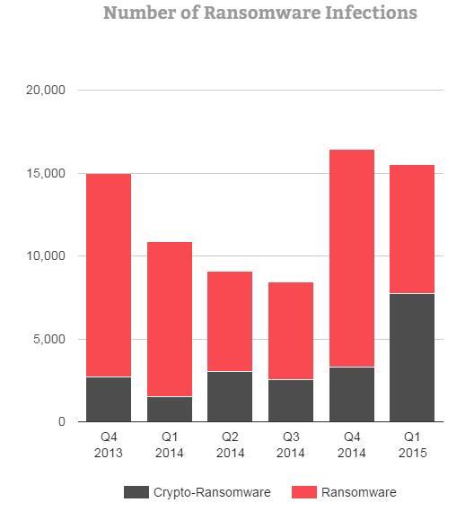 2015一季度信息安全报告:关注移动安全