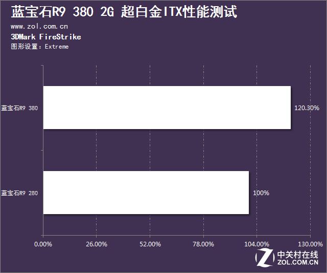 性能小钢炮 蓝宝石R9 380超白金ITX测试