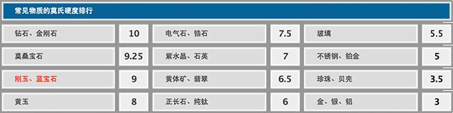 比更硬还更硬 vivo X5L蓝宝石面板解析