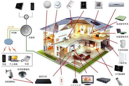 盘点:智能家居控制器电源解决方案