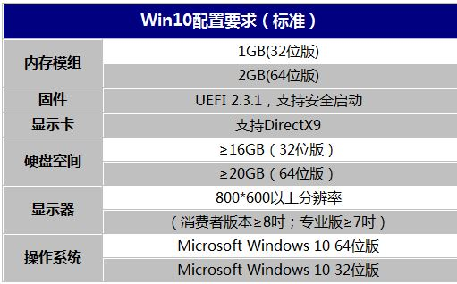 1G内存足矣 微软公布最低Win10配置要求