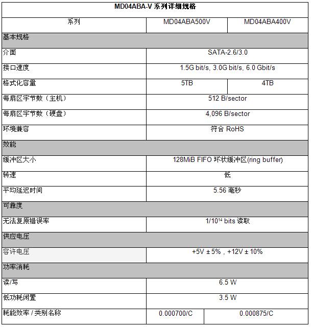 TOSHIBA抢先新发布!打造MD04ABA-V系列硬盘