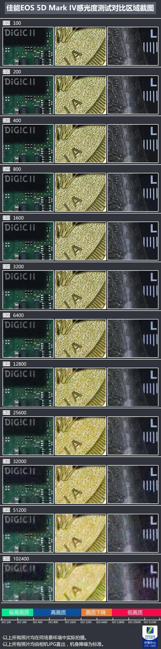 唯均衡更出众!佳能5D Mark IV深度评测