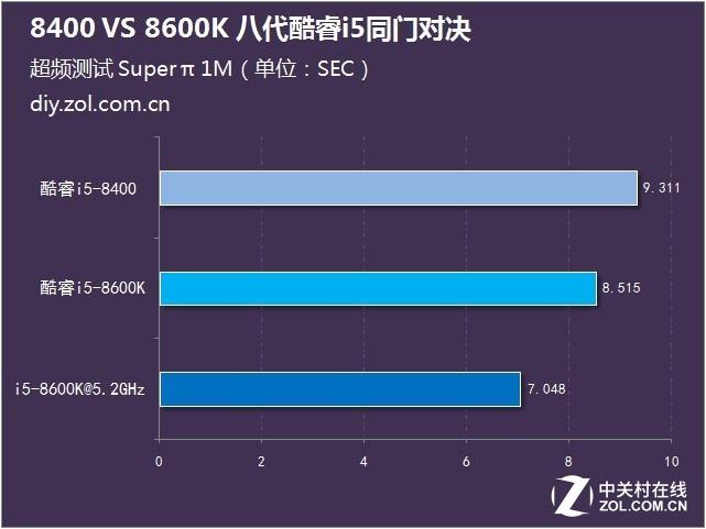 8400 VS 8600K 八代酷睿i5同门对决