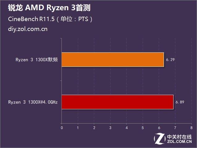锐龙 AMD Ryzen 3处理器首测