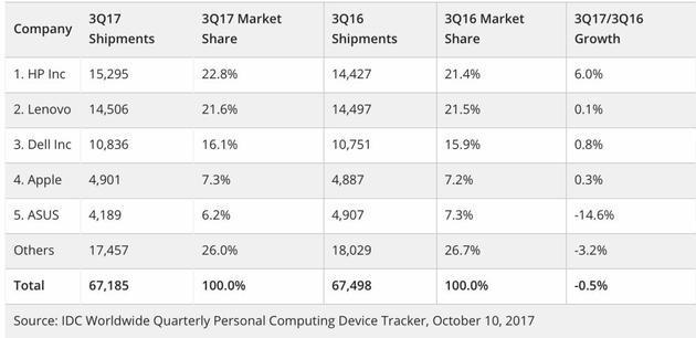 IDC Q3全球PC销量报告: