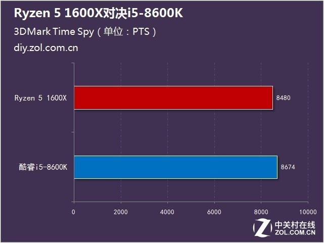 同级别PK!Ryzen 5 1600X对决i5-8600K