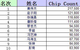 TPT首日精彩赛况回顾 149人成功晋级