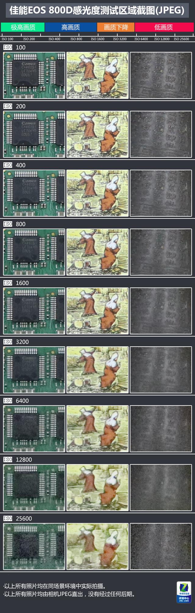 入门单反综合性能最佳 佳能EOS 800D