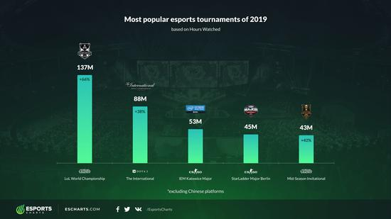 2019最受歡迎電競賽事排行榜