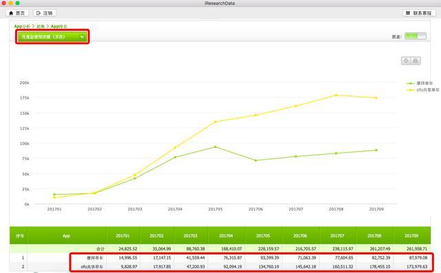 艾瑞:ofo月活用户7144万连续5个月远甩摩拜 日订单破3200万居第一-烽巢网