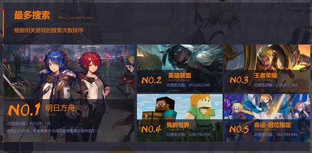B站游戲區2019年熱度排名