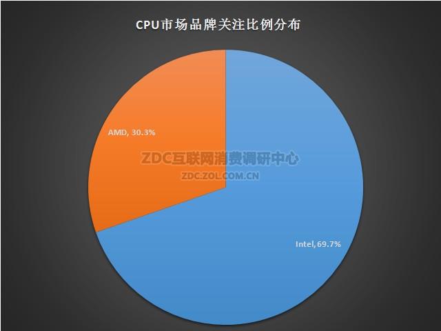 CPU主板二季度ZDC报告