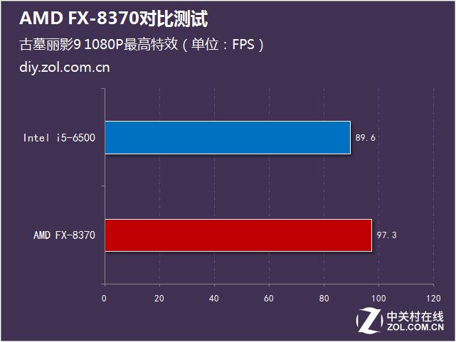 标配幽灵散热器 AMD FX-8370对比测试