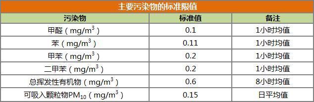 清华大学告知:空气净化器除甲醛靠谱吗?