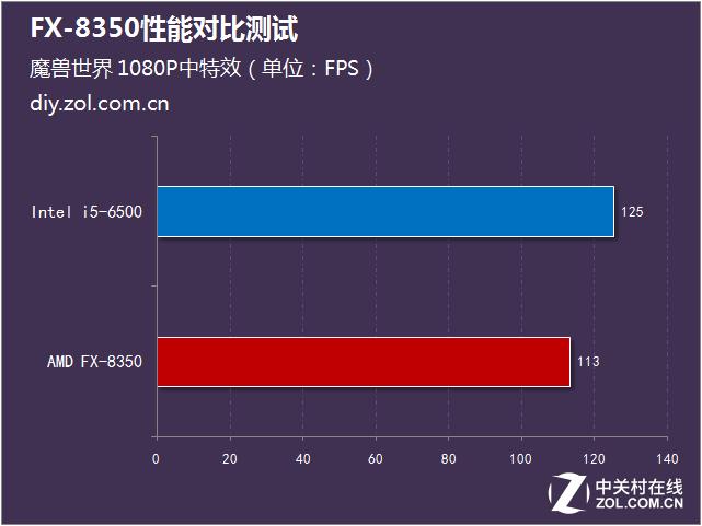 幽灵散热器加持 FX-8350性能对比测试
