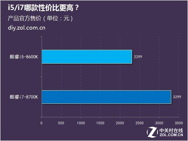 八代酷睿上市 i5/i7哪款性价比更高?