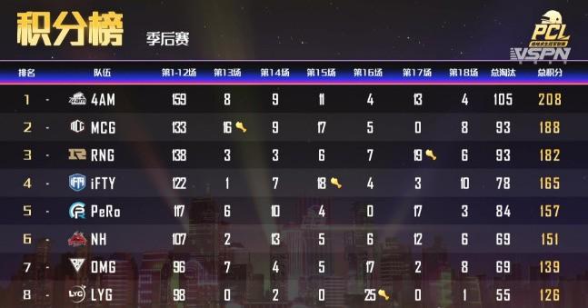 4AM 总分领跑积分榜