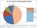 2015年2月中国空气净化器市场分析报告