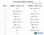 9日截至11时京东电脑配件销量战报 华硕主板品牌销量排名榜首