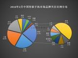 2016年2月中国智能手机市场分析报告