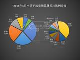 2016年6月中国手机市场分析报告