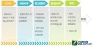 理光办公咨询服务 海外经验引入中国