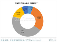 2015年中国互联网金融市场前景调查报告