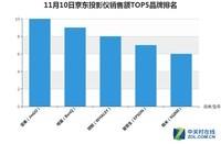 京东2017双.11 10日11时办公打印设备销量排行榜 坚果投影仪排名第一