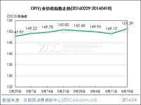 DIY行业价格指数走势(2016.04.18)