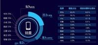 最新国内市场手机销量榜单:华为稳居第一