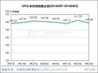 DIY行业价格指数走势(2016.04.25)