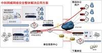 国内网络安全厂商排名,国产品牌中科网威