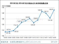 2016年3月中国办公行业价格指数走势