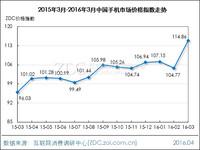 2016年3月中国手机市场价格指数走势