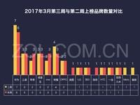 12周手机排行榜评:华为领涨 美图进前十
