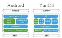 打通任督二脉 夏普YunOS电视的安卓玩法