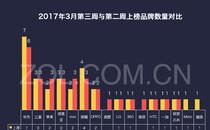 手机榜评:华为nova领涨 美图T8闯进前十