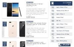 DxOMark拍照测试 三星Note8和iPhone 8P并列第一