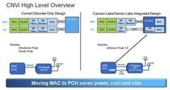 DIY周报:年底Intel新CPU将集成WIFI