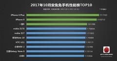 安兔兔10月手机性能榜TOP10:安卓第一竟是它