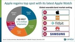 Apple Watch 3助攻:苹果出货量重回全球榜首