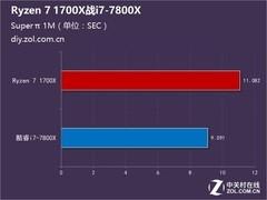 中端新品对决 Ryzen 7 1700X战i7-7800X