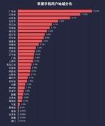 原来这里最盛产果粉 看看你的家乡排在第几位?