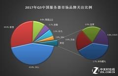 五万块不算贵 2017三季度x86服务器调研