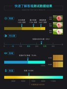 色彩神还原 奥图码4K高性价比投影评测