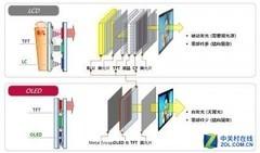 一部iPhoneX竟让LCD衰败?其实是OLED太强势